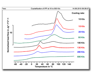 Ultra-high heating and cooling rates –