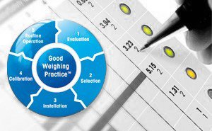 Good Weighing Practice™ (GWP®) und Validierung