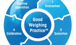Good Weighing Practice™ (GWP®)