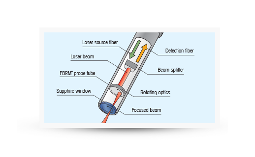 FBRM Method of Measurement